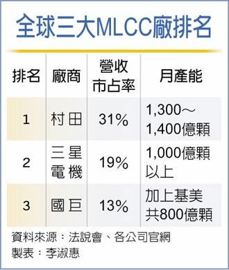 MLCC漲價風 吹向EMS廠