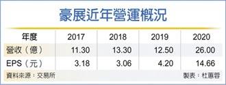 豪展去年EPS 14.66元 創歷史新高