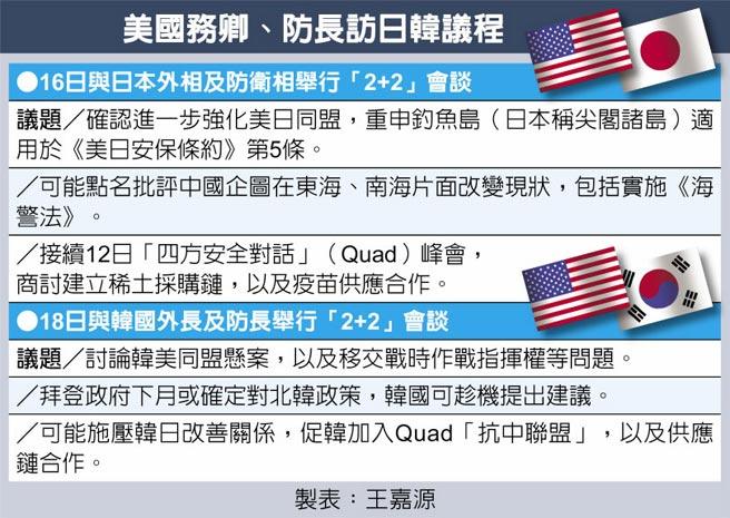 美國務卿、防長訪日韓議程