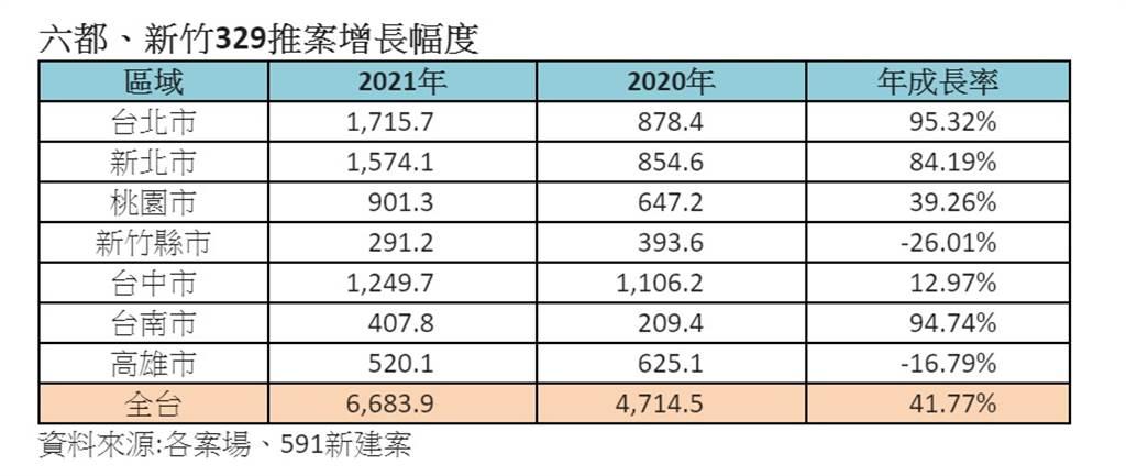 六都、新竹329推案增長幅度