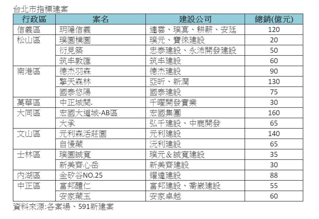 台北市指標建案