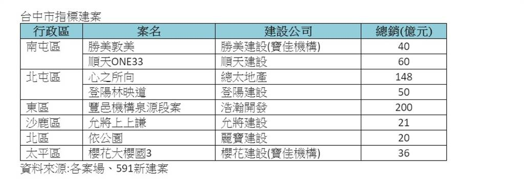 台中市指標建案