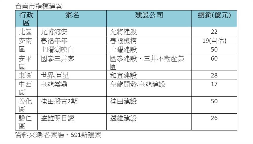 台南市指標建案
