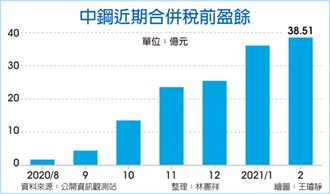 中鋼2月獲利 年增近四倍