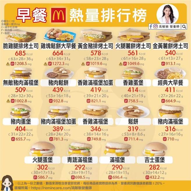 營養師高敏敏發現,麥當勞早餐熱量差異極大,從280到700多大卡都有。(圖擷自高敏敏臉書)