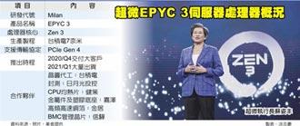 超微追單台積7奈米 新EPYC 3處理器強勢登場