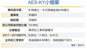 AES申購超熱 中籤率僅2.1%
