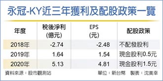 永冠去年EPS4.81元 四年新高