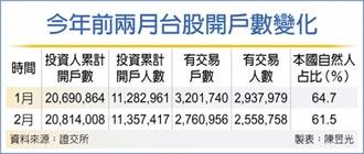 台股2月開戶數增12.3萬