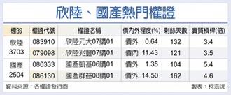 台灣權王-高殖利率護體 欣陸國產給力