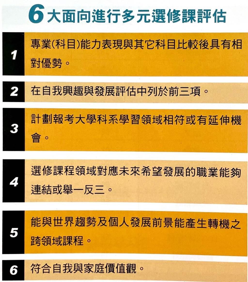 6大面向進行多元選修課評估。(圖表來源/直攻名校指南提供)