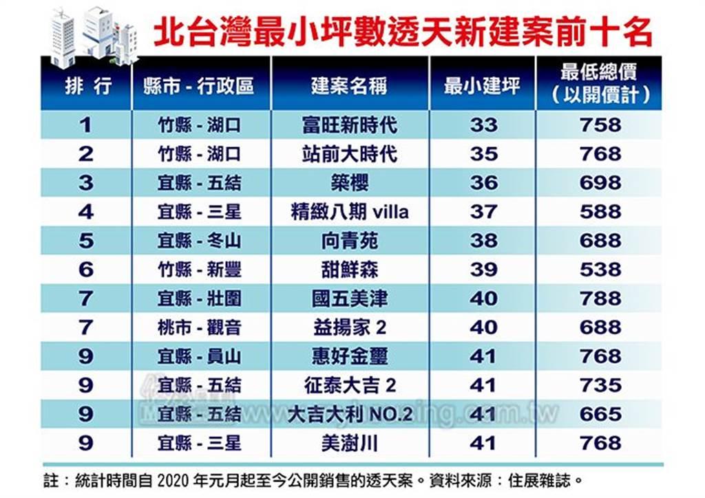 北台灣最小坪數透天新案前十名