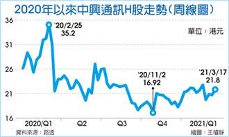 中興通訊 Q1淨利年增兩倍