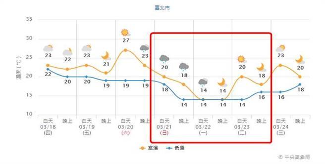 圖為台北市一周天氣,下周一整天只有14度。(氣象局)