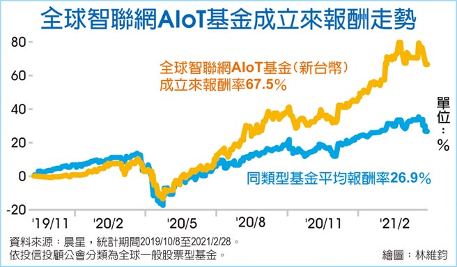 全球智聯網AIoT基金成立來報酬走勢