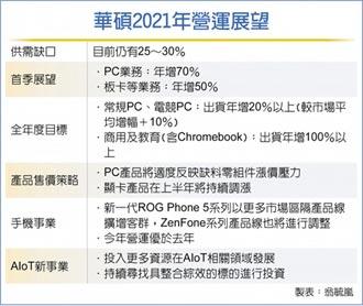 華碩去年EPS 35.8元 史上最賺