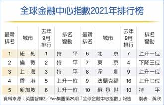 全球金融中心排名 上海穩坐第三