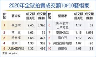 大中華藝拍 登全球之首
