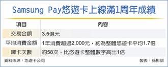上線滿周年 Samsung Pay悠遊卡 創3.5億業績