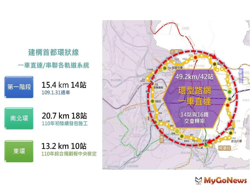 首都環型路網規劃示意圖(圖/台北市政府)