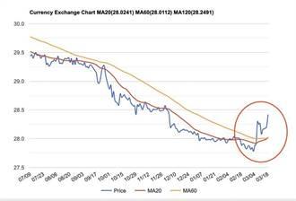 匯率翻轉如晚娘翻臉 瑞銀下調亞太貨幣升值預期