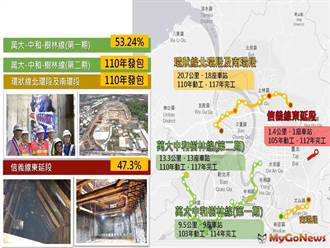 台北捷運路網結構再進化 未來改變讓你看得見