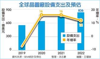 全球晶圓廠設備支出 SEMI:將連三年創新高