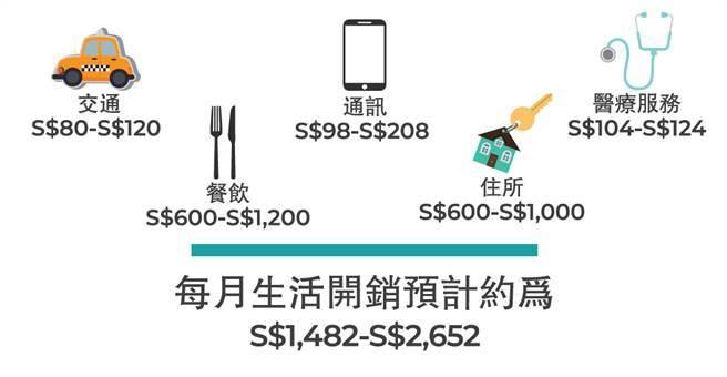 新加坡就讀預計的費用。(製表/大學博覽會)