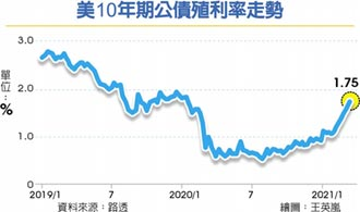 美10年債息升破1.75% 全球股市警戒