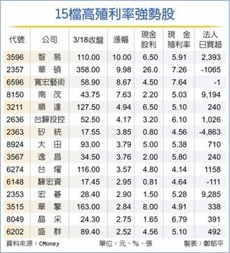 15檔高殖利率股 市場寵愛