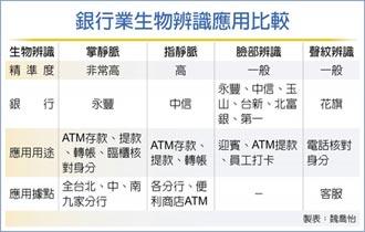 永豐掌靜脈辨識ATM 登場