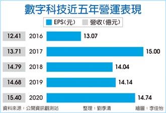 數字科技配發13.83元股利