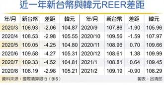 商品競爭力添隱憂 台幣REER超車韓元 不利出口