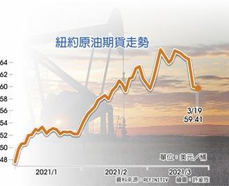 美俄關係緊張 油價重挫7%