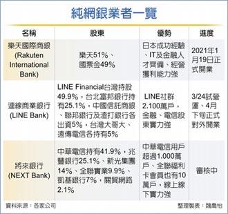 純網銀接力 LINE Bank 3月24日試營運