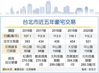 台北豪宅交易回升 五年成長3成