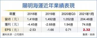陽明獲利飆 元月每股賺2.32元