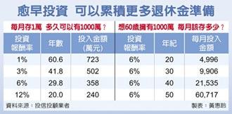 退休理财术-薪资落后男性14% 女性更需理财