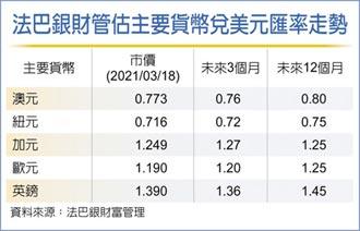 外匯探搜-通膨預期支持大宗商品相關貨幣
