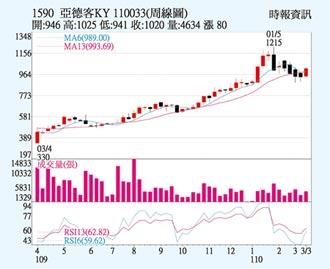 亞德客 納台灣50股漲