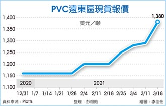 台塑4月PVC外銷價 大漲300美元