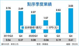 4月起全面调涨产品报价 点序全年业绩 拚年增五成