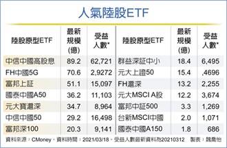 中國高股息ETF 人氣夯