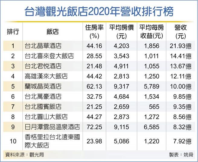 台灣觀光飯店2020年營收排行榜