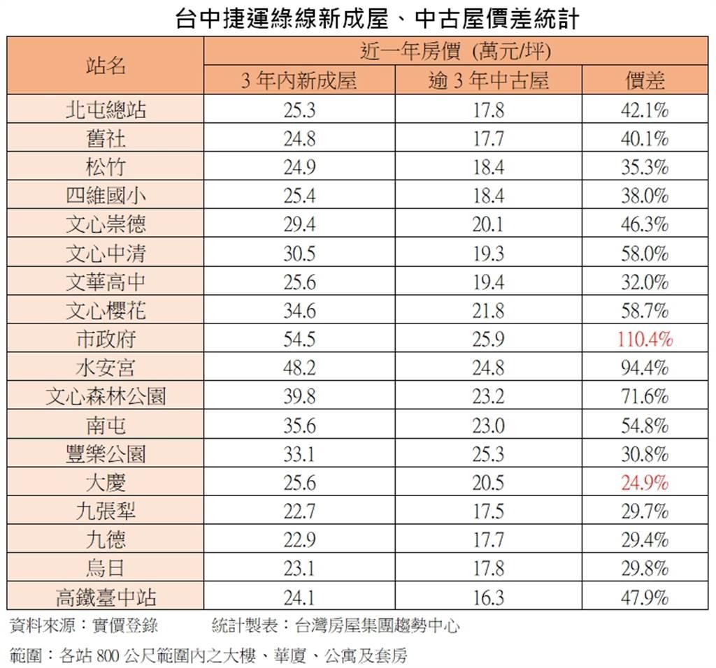 台中捷運綠線新成屋、中古屋價差統計
