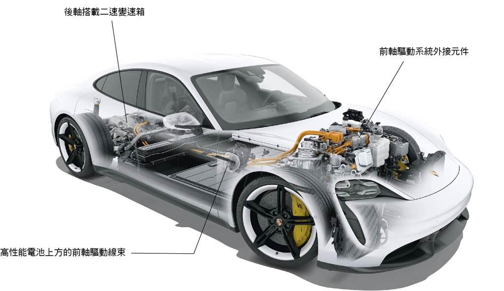 驅動科技新革命 Porsche Taycan 動力核心大解密