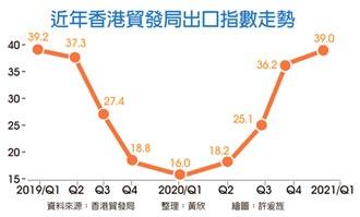 港Q1出口指数回暖 仍处收缩区