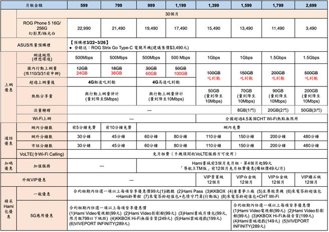 ROG Phone 5中華電信精采5G資費方案。(中華電信提供/黃慧雯台北傳真)