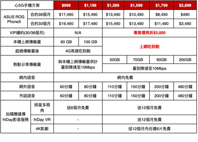 ROG Phone 5遠傳心5G資費方案。(遠傳提供/黃慧雯台北傳真)