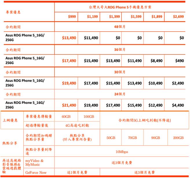ROG Phone 5台灣大哥大資費方案。(台灣大哥大提供/黃慧雯台北傳真)